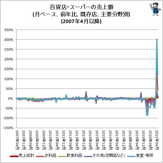 ↑ 百貨店・スーパーの売上額(月ベース、前年比、既存店、主要分野別)(2007年4月以降)