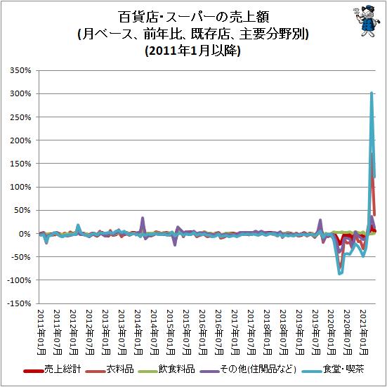 ↑ 百貨店・スーパーの売上額(月ベース、前年比、既存店、主要分野別)(2011年1月以降)