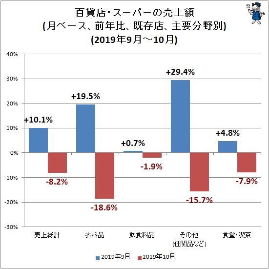 ↑ 百貨店・スーパーの売上額(月ベース、前年比、既存店、主要分野別)(2019年9月-10月)