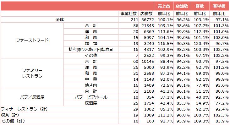 ↑ 外食産業前年同月比・全店データ(2021年6月分)