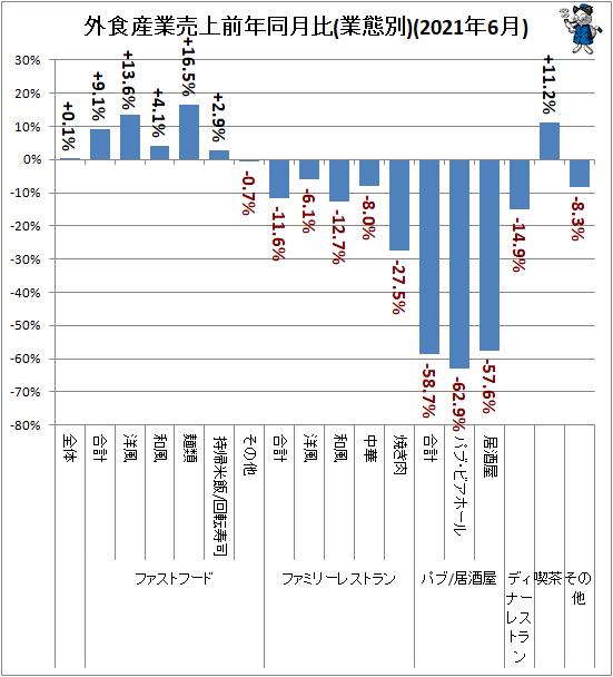 ↑ 外食産業売上前年同月比(業態別)(2021年6月)