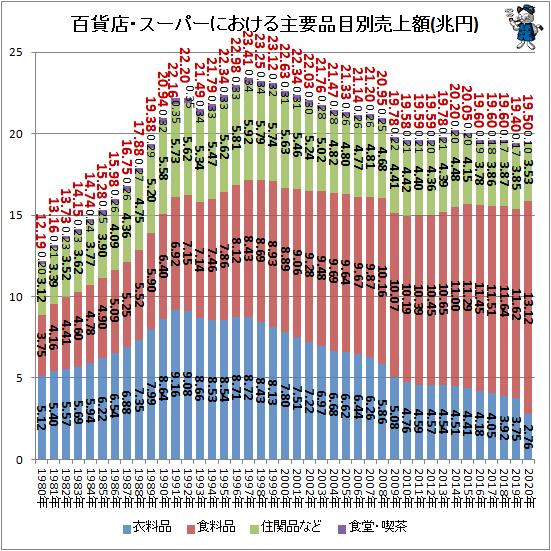 ↑ 百貨店・スーパーにおける主要品目別売上額(兆円)