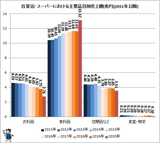 ↑ 百貨店・スーパーにおける主要品目別売上額(兆円)(2010年以降)
