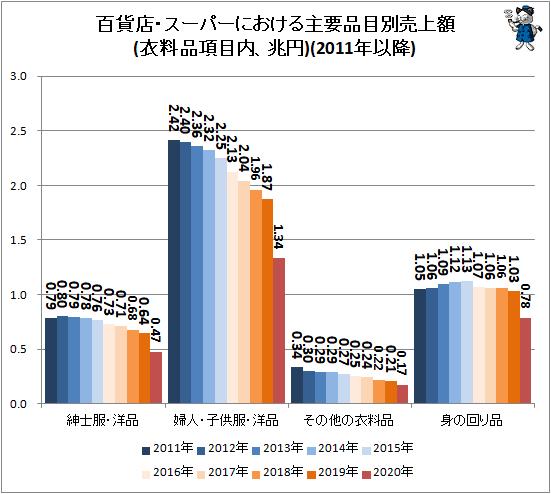 ↑ 百貨店・スーパーにおける主要品目別売上額(衣料品項目内、兆円)(2011年以降)