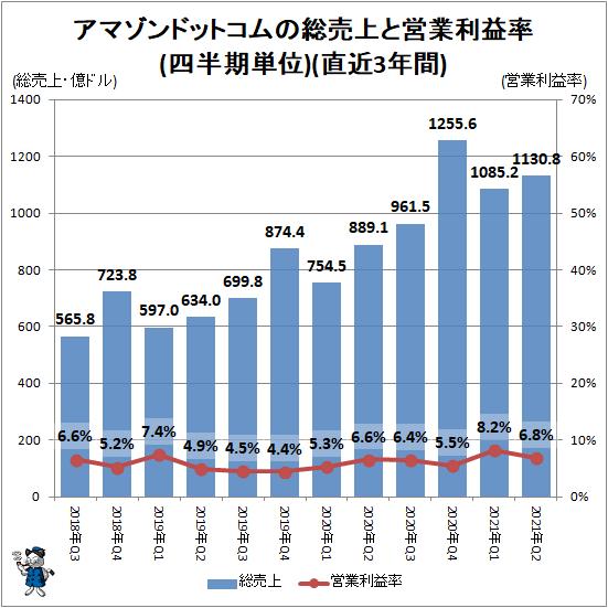 ↑ アマゾンドットコムの総売上と営業利益率(四半期単位)(直近3年間)