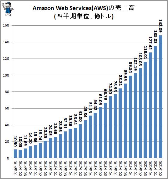 ↑ Amazon Web Services(AWS)の売上高(四半期単位、億ドル)