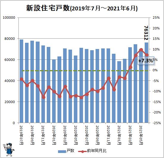 ↑ 新設住宅戸数(2019年7月-2021年6月)