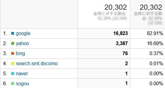 ↑ 2021年7月度の検索エンジン利用率