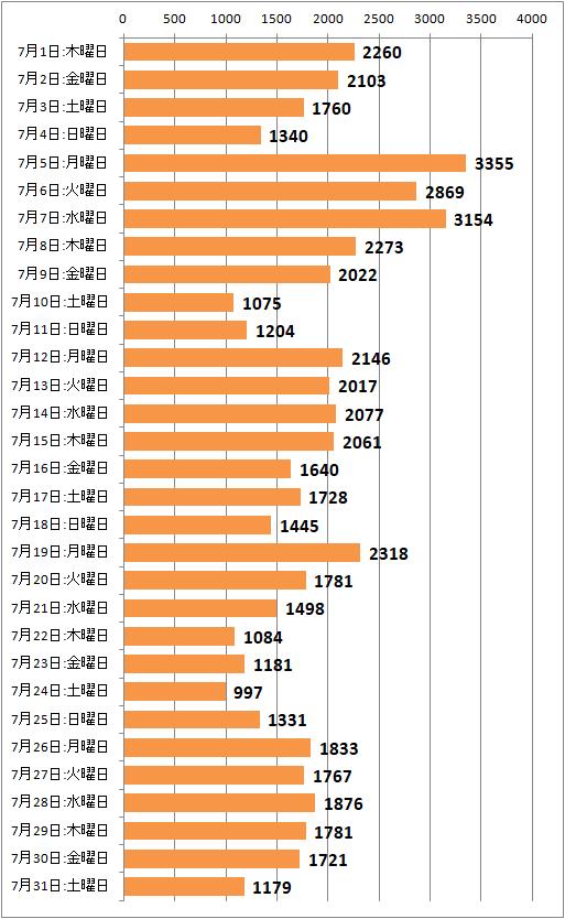 ↑ 2021年7月度の日毎アクセス分析(新ドメイン下のみ、ページビュー)