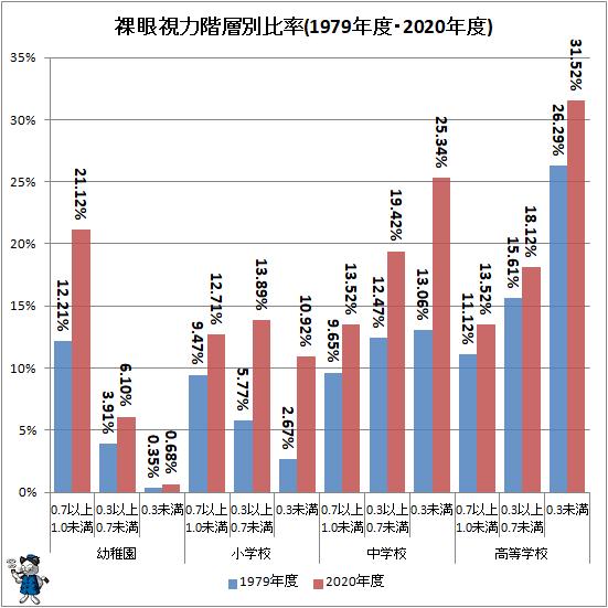 ↑ 裸眼視力階層別比率(1979年度・2020年度)
