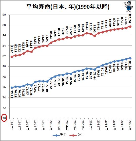 ↑ 平均寿命(日本、年)(1990年以降)(再録)