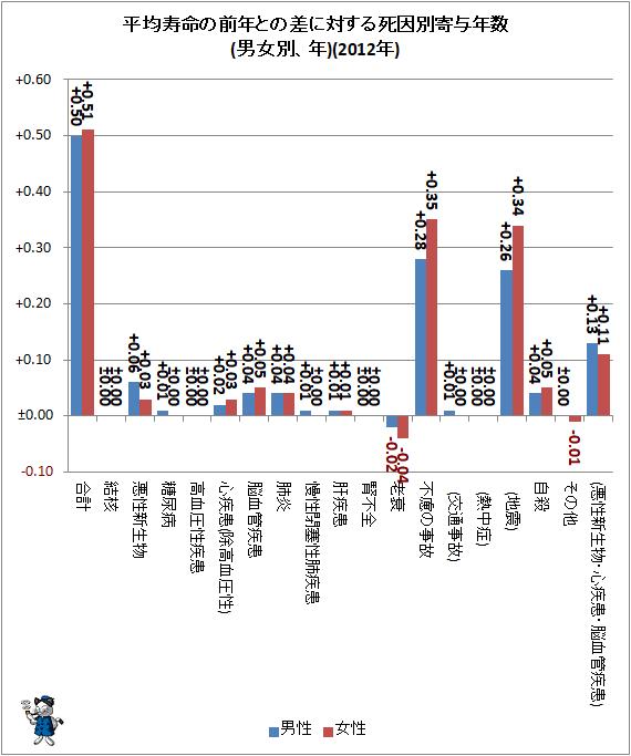 ↑ 平均寿命の前年との差に対する死因別寄与年数(男女別、年)(2012年)