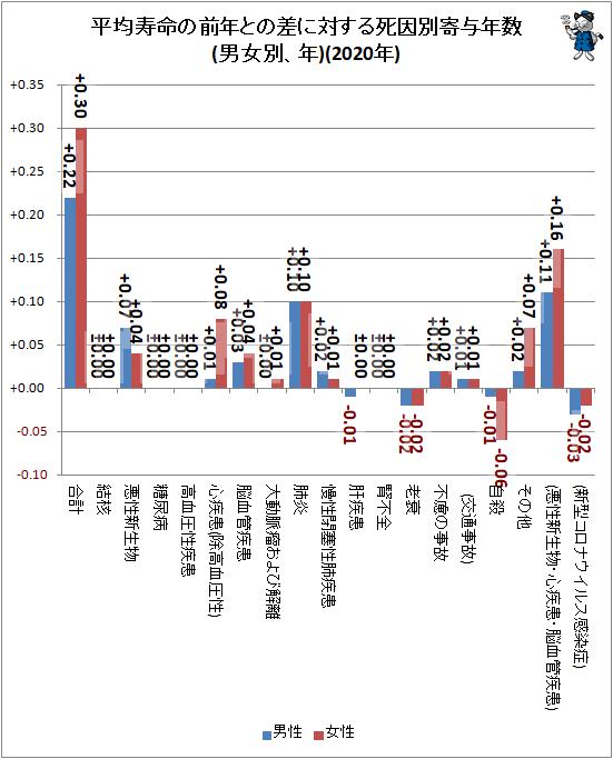 ↑ 平均寿命の前年との差に対する死因別寄与年数(男女別、年)(2020年)