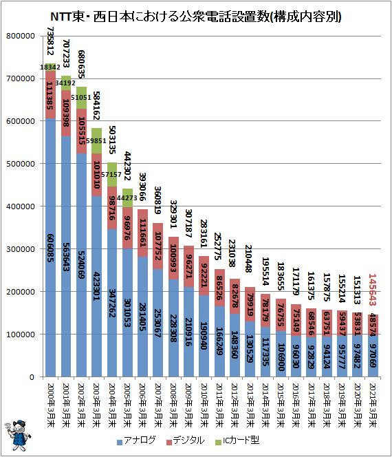 ↑ NTT東・西日本における公衆電話設置数(構成内容別)
