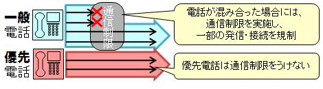 ↑ 優先電話の仕組み(総務省解説ページから抜粋)