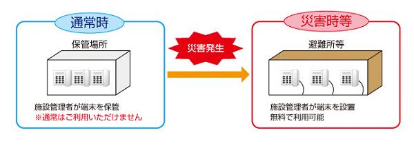 ↑ 特殊公衆電話のイメージ(NTT西日本紹介ページから抜粋)