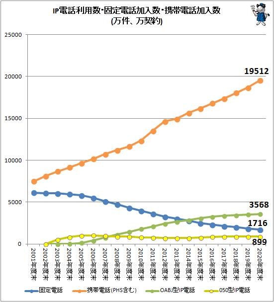 ↑ IP電話利用数・固定電話加入数・携帯電話加入数(万件、万契約)(個別変遷)