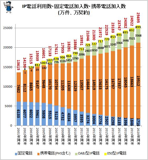 ↑ IP電話利用数・固定電話加入数・携帯電話加入数(万件、万契約)(積み上げ)