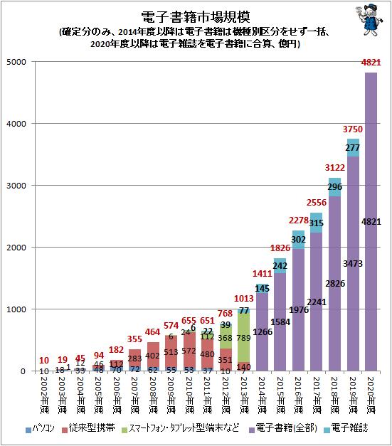 ↑ 電子書籍市場規模(確定分のみ、2014年度以降は電子書籍は機種別区分をせず一括、2020年度以降は電子雑誌を電子書籍に合算、億円)