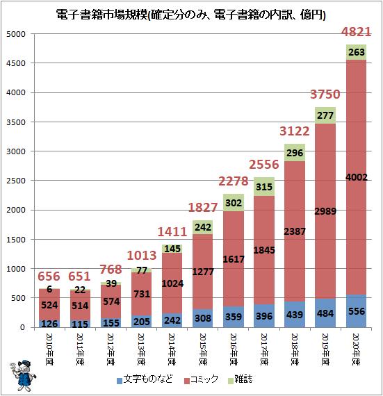 ↑ 電子書籍市場規模(確定分のみ、電子書籍の内訳、億円)