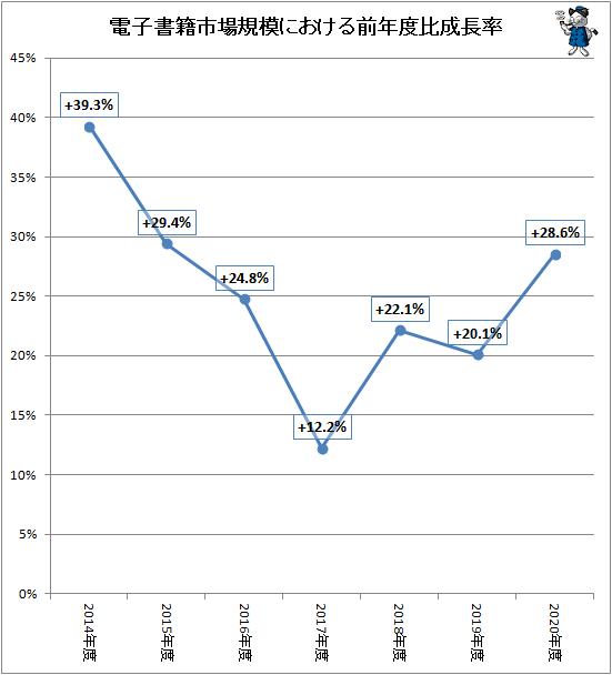↑ 電子書籍市場規模における前年度比成長率