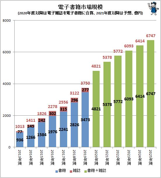↑ 電子書籍市場規模(2020年度以降は電子雑誌を電子書籍に合算、2021年度以降は予想、億円)