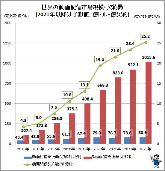 ↑ 世界の動画配信市場規模・契約数(2021年以降は予想値、億ドル・億契約)