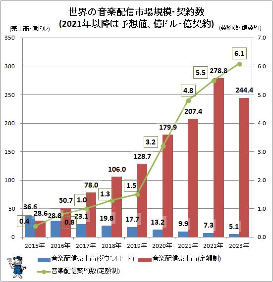 ↑ 世界の音楽配信市場規模・契約数(2021年以降は予想値、億ドル・億契約)