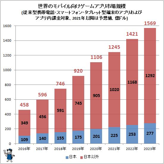 ↑ 世界のモバイル向けゲームアプリ市場規模(従来型携帯電話・スマートフォン・タブレット型端末のアプリおよびアプリ内課金対象、2021年以降は予想値、億ドル)