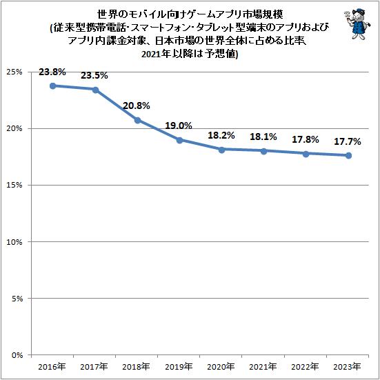 ↑ 世界のモバイル向けゲームアプリ市場規模(従来型携帯電話・スマートフォン・タブレット型端末のアプリおよびアプリ内課金対象、日本市場の世界全体に占める比率、2020年以降は予想値)