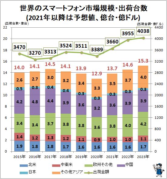 ↑ 世界のスマートフォン市場規模・出荷台数(2021年以降は予想値、億台・億ドル)