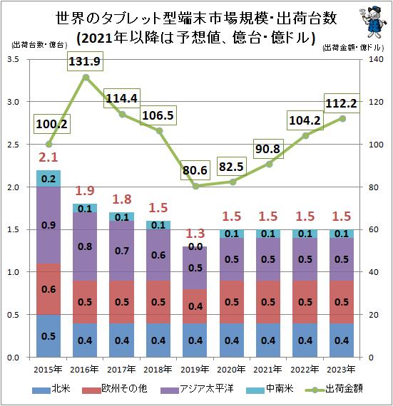 ↑ 世界のタブレット型端末市場規模・出荷台数(2021年以降は予想値、億台・億ドル)
