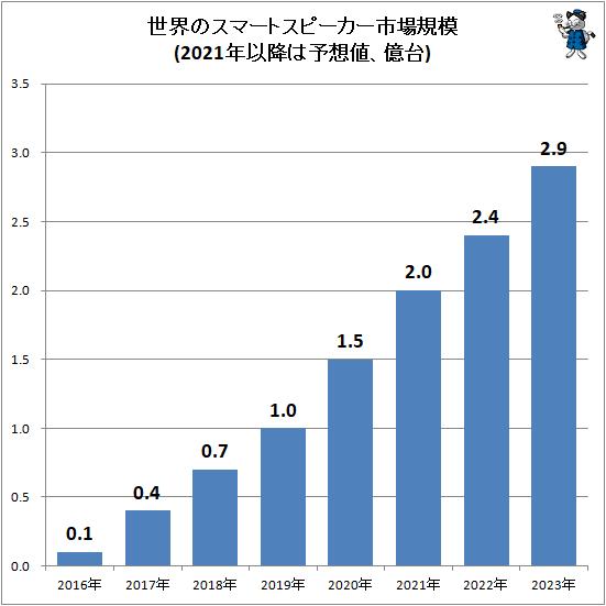 ↑ 世界のスマートスピーカー市場規模(2021年以降は予想値、億台)