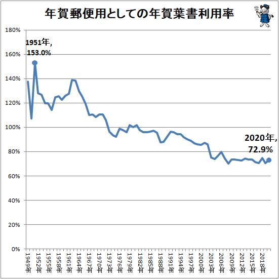 ↑ 年賀郵便用としての年賀葉書利用率
