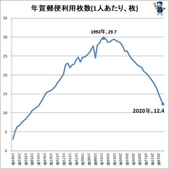 ↑ 年賀郵便利用枚数(1人あたり、枚)