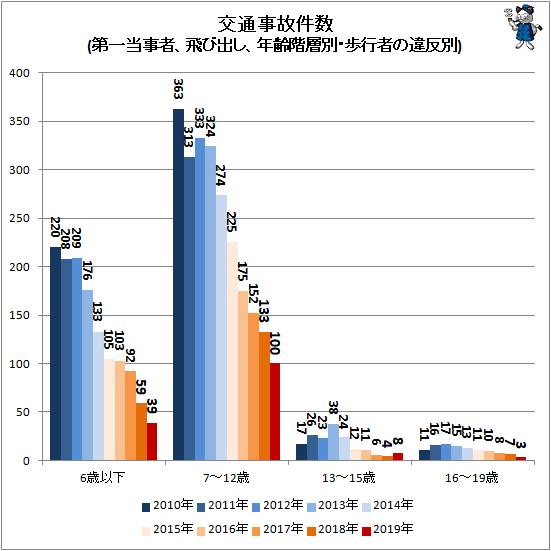 ↑ 交通事故件数(第一当事者、飛び出し、年齢階層別・歩行者の違反別)