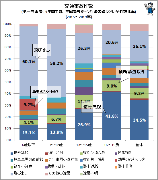 ↑ 交通事故件数(第一当事者、5年間累計、年齢階層別・歩行者の違反別、全件数比率)(2015-2019年)