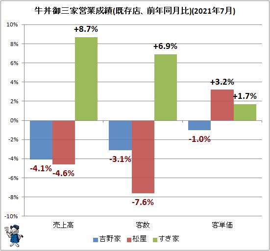 ↑ 牛丼御三家営業成績(既存店、前年同月比)(2021年7月)