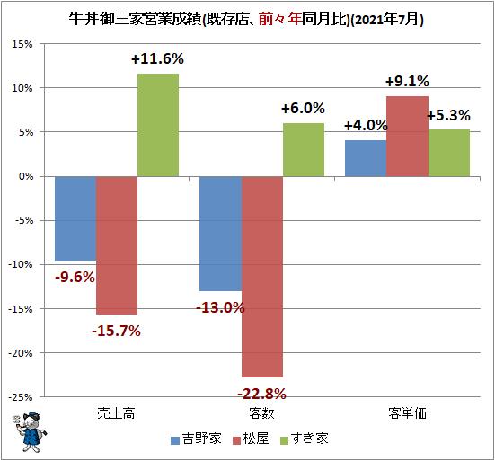↑ 牛丼御三家営業成績(既存店、前々年同月比)(2021年7月)