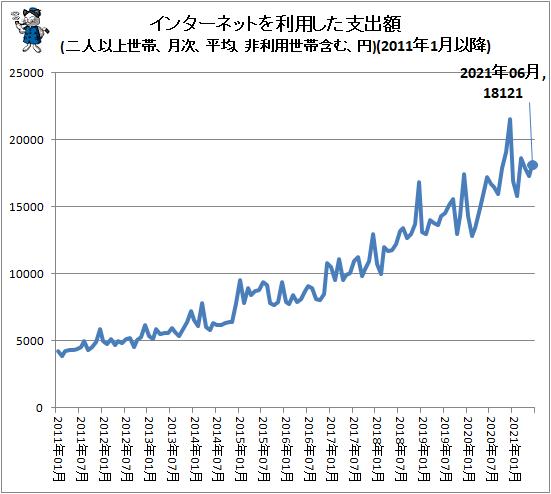 ↑ インターネットを利用した支出額(二人以上世帯、月次、平均、非利用世帯含む、円)(2011年1月以降)