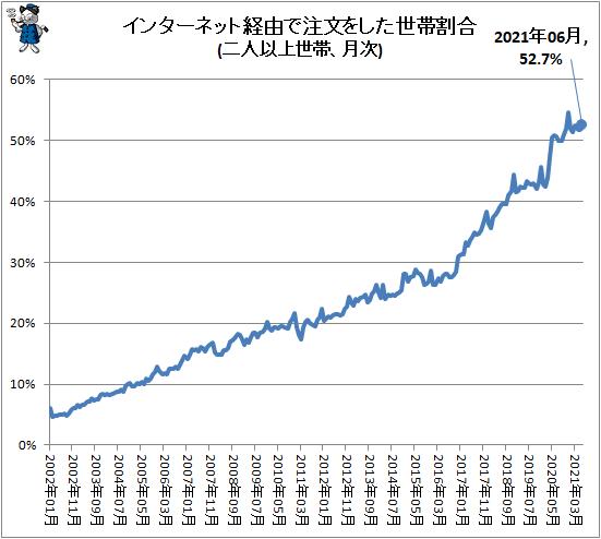 ↑ インターネット経由で注文をした世帯割合(二人以上世帯、月次)