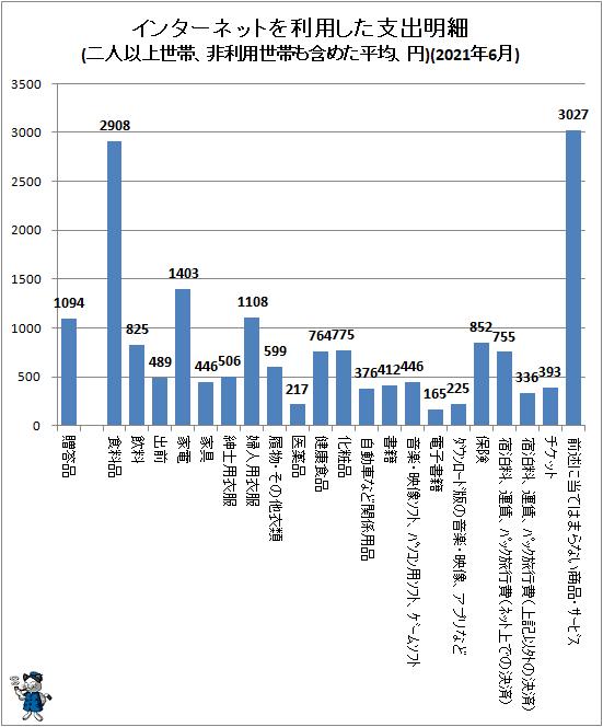 ↑ インターネットを利用した支出明細(二人以上世帯、非利用世帯も含めた平均、円)(2021年6月)