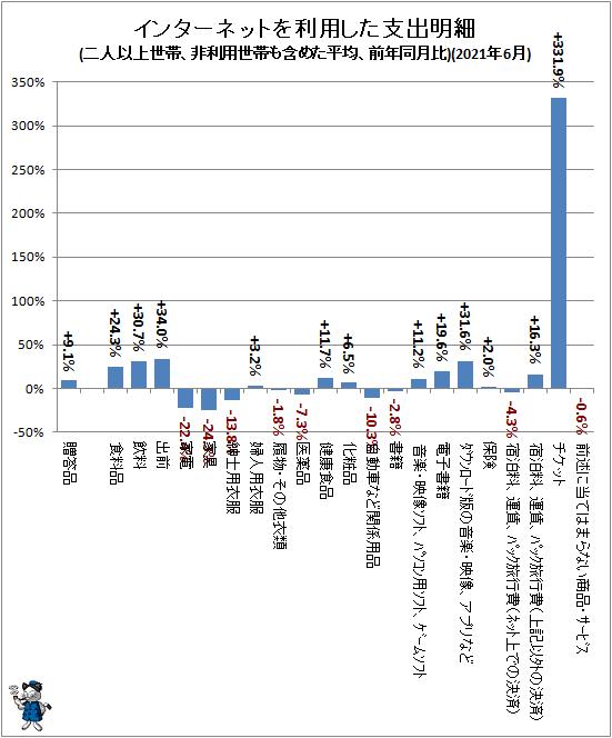 ↑ インターネットを利用した支出明細(二人以上世帯、非利用世帯も含めた平均、前年同月比)(2021年6月)