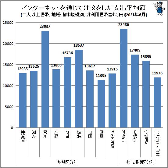 ↑ 地域・都市規模別インターネットを通じて注文をした支出平均額(二人以上世帯、非利用世帯含む、円)(2021年6月)