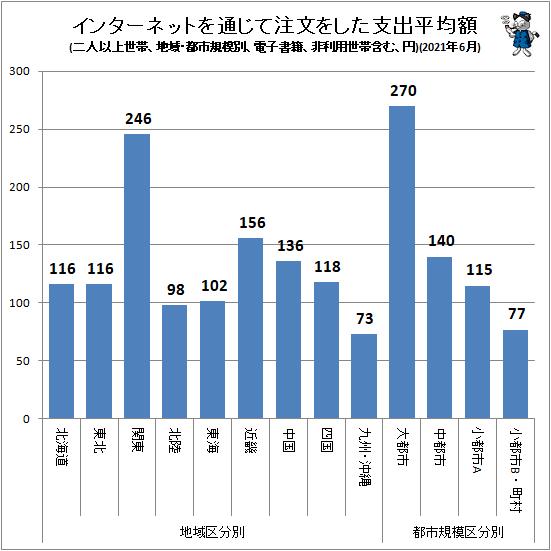 ↑ インターネットを通じて注文をした支出平均額(地域・都市規模別、二人以上世帯、電子書籍、非利用世帯含む、円)(2021年6月)