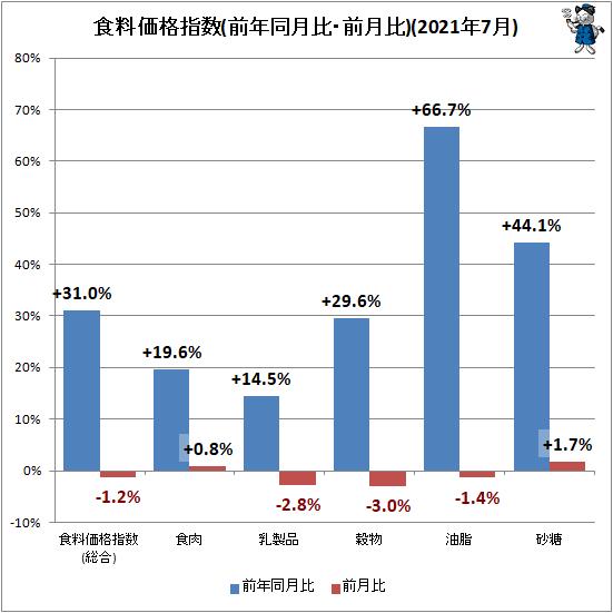 ↑ 食料価格指数(前年同月比・前月比)(2021年7月)