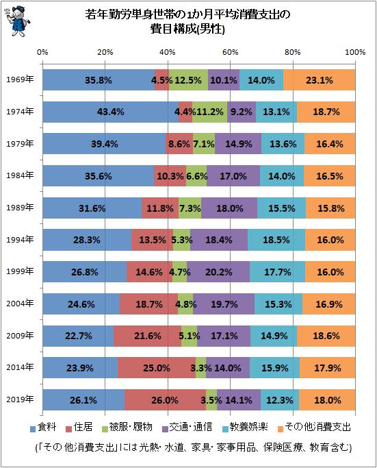 ↑ 若年勤労単身世帯の1か月平均消費支出の費目構成の推移(男性)