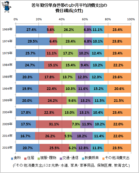 ↑ 若年勤労単身世帯の1か月平均消費支出の費目構成の推移(女性)