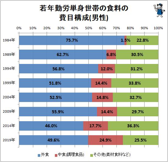 ↑ 若年勤労単身世帯の食料の費目構成(男性)