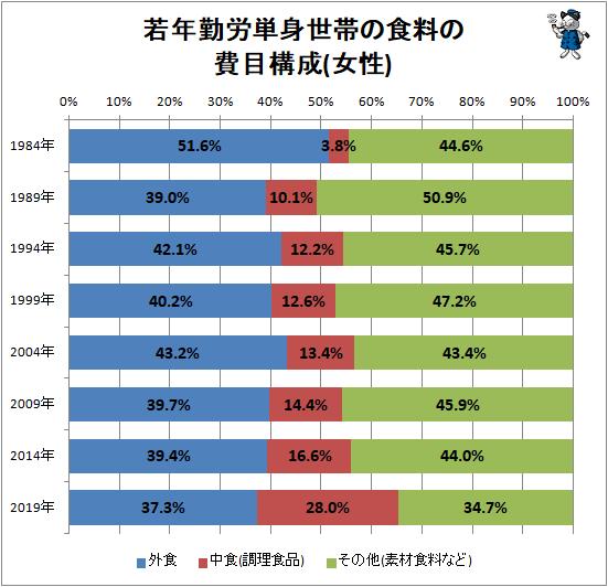 ↑ 若年勤労単身世帯の食料の費目構成(女性)